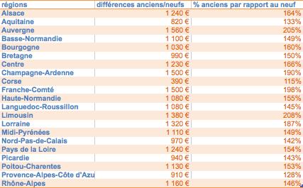 Différence prix m2 entre l'ancien et le neuf par régions