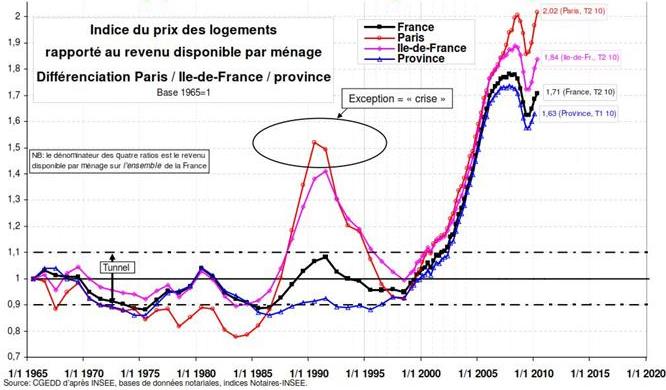 Rapport depuis 1965 des prix par rapport aux revenus