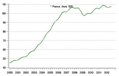 Evolution des prix par régions appartements anciens