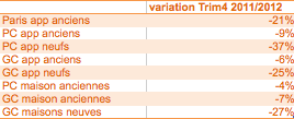 Variation des volumes des ventes en IDF